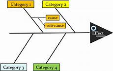 Cause And Effect Analysis Cause And Effect Analysis Software Development And