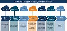 Timeline Microsoft Microsoft And Arista Cloud Decade
