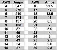 Wire Gauge Current Chart September 2015 Ampeer