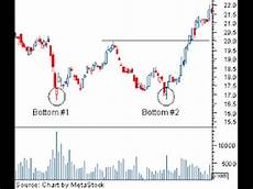 Trade Chart Patterns Like The Pros How To Trade A Double Bottom Chart Pattern Like A Pro