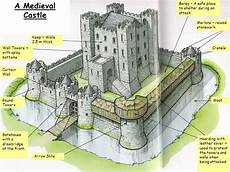 Castle Keep Design In Stone Keep Drawing Collection Clipartxtras Castle