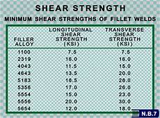 Shear Strength Of Steel Chart Should I Use 4043 Or 5356 Filler Alloy
