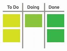 Kanban Board Kanban Zone Why Multitasking Doesn T Work And How