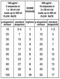 Isobid Isosorbide Dinitrate Injection B P 187 Sgpharma