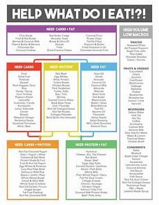Macro Food Chart Macro Food Chart Macro Meals Macro Nutrition Macros Diet