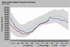 Lp Price Chart Us Propane Inventory Totals Could Be Misleading Lp Gas