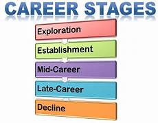 Stages Of Career Development What Are Career Stages Definition And Meaning Business