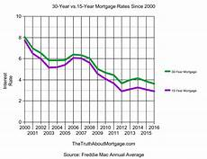 15 Year Mortgage Y Chart 15 Year Fixed Mortgage Vs 30 Year Fixed Mortgage The