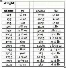 Ounce To Troy Ounce Conversion Chart Gram To Ounce Conversion Table Low Carb Pinterest