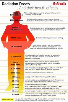 Radiation Health Effects Chart Radiation Doses And Their Health Effects Visual Ly