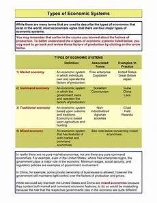Types Of Economy Types Of Economic Systems Doc