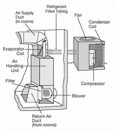 Pin By A Plus Mechanical Services Inc On Air
