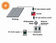 purepoint energy solar energy for dummies
