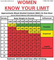 Breathalyzer Chart Here S How Much You Can Legally Drink Before Driving If