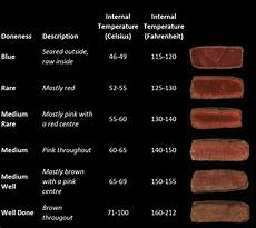 Steak Doneness Chart Trouble Cooking A Steak In My Cast Iron Skillet Cooking