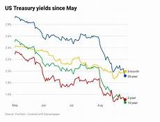 Canada 10 Year Bond Yield Chart Us Bonds Key Yield Curve Inverts Further As 30 Year Hits