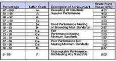 South Carolina Grading Scale Chart A C Life 171 Mr Johnson S Blog