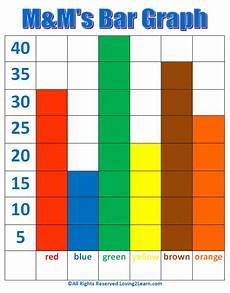 Bar Graph Bar Graph Intro To Statistical Methods