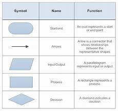 Flowchart Symbols Flowcharts State Diagrams Uml And Diagramming Thinking