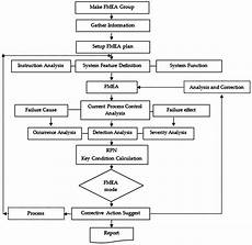 Fmea Flow Chart Examples Sustainability Free Full Text An Occupational Disease