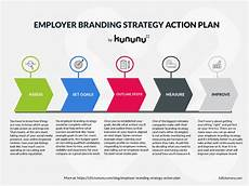 Branding Strategy Template An Employer Branding Action Plan That Any Business Can Use