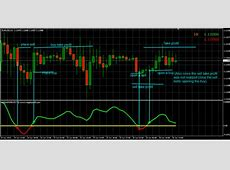 Mega FX Profit Indicator Free Download ? Forexobroker