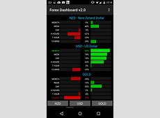 Amazon.com: Forex Dashboard: Appstore for Android