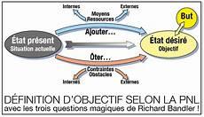 Definition De La Pnl Techniques De Base De La Programmation Neuro Linguistique