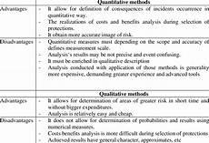 Advantages Of Quantitative Research Design Strengths And Weaknesses Of Quantitative And Qualitative
