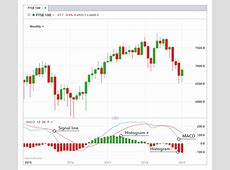 What is MACD?   Moving Average Convergence/Divergence
