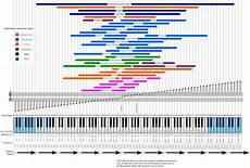 Instrument Frequency Chart Brian Eno On Twitter Quot The Frequencies And Ranges Of