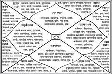 Kundali Vedic Birth Chart In Hindi How To Read Janam Kundli Twelve Houses In Kundli Their