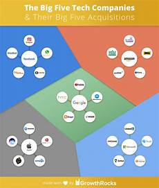 Microsoft Subsidiaries The Big Five Tech Companies Amp Their Big Five Acquisitions