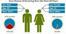 Odds Of Getting By Age Chart Know Your Chances Interactive Risk Charts Srp Dccps Nci Nih