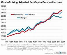 Cost Of Living Chart By Year Right To Work States Have Higher Incomes Mackinac Center