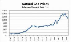 Gas Prices Over The Last 20 Years Chart History Natural Gas Prices 1967 To 2010 Free By 50