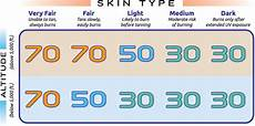 Spf Sunscreen Chart Understanding Your Sunscreen S Spf