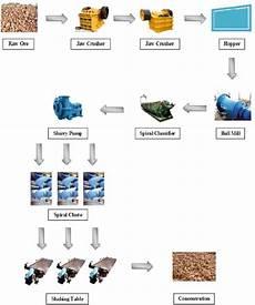 Mining Ore Chart 4 The Basic Flow Chart Of Iron Ore Hematite Industry