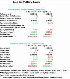 Refinance Calculator Cash Out Cash Out Refinance Vs Home Equity Loan The Better Deal