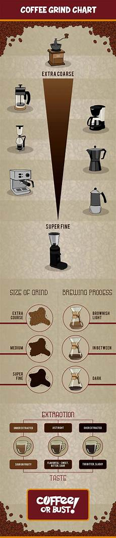 Coffee Grind Size Chart Coffee Grind Chart The Ultimate Guide Coffee Or Bust