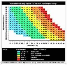 Ontario Heat Stress Chart Humidex Monitoring Rotronic Canada