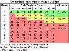 Weight Alcohol Tolerance Chart Untitled Document Www 3ddefensivedriving Com