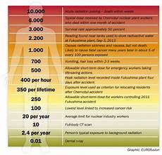 Radiation Health Effects Chart Nuclear Radiation In Fusion Low Risks And Plenty Of