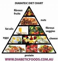 Food Chart For Diabetic Pin On Diabetes