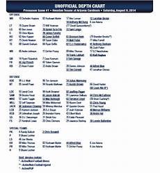 Arizona Cardinals Preseason Depth Chart Texans Release Unofficial Depth Chart For Preseason Opener