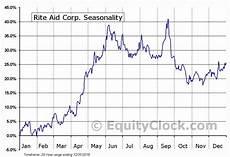 Rite Aid Chart Rite Aid Corp Nyse Rad Seasonal Chart Equity Clock