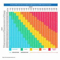 Bmi Chart Metric Bmi Calculator Calculate Your Body Mass Index