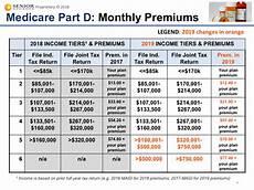 Medicare Part D Premium 2019 Chart Senior Advisors Medicare Blog Moorestown Cranford Nj