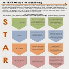 Interview Techniques Star Model Use The Star Method To Answer Behavioral Interviewing