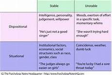 Attribution Theory Chart Psychology On Pinterest Psychology The Brain And